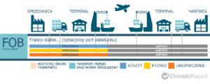 fob incoterms