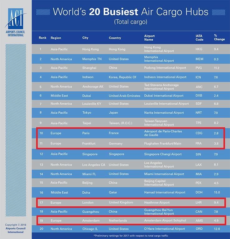 lotnicze cargo w Europie